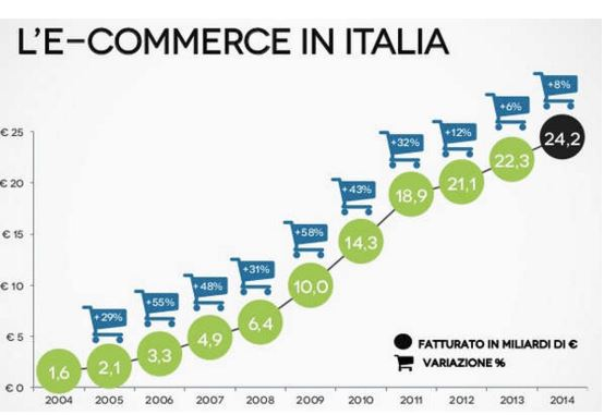 Rapporto E-commerce 2014